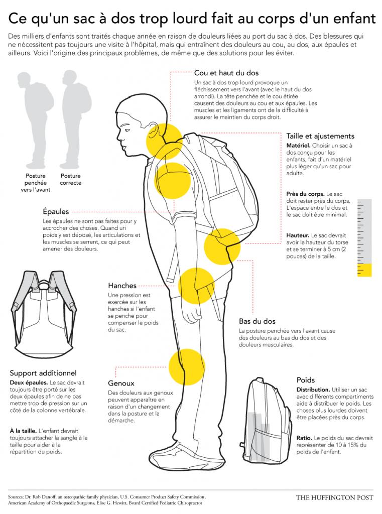 osteopathe-cartable-douleur-noumea